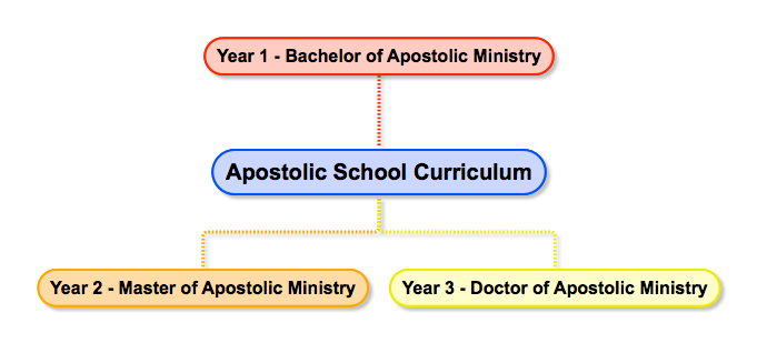 Apostolic School Curriculum